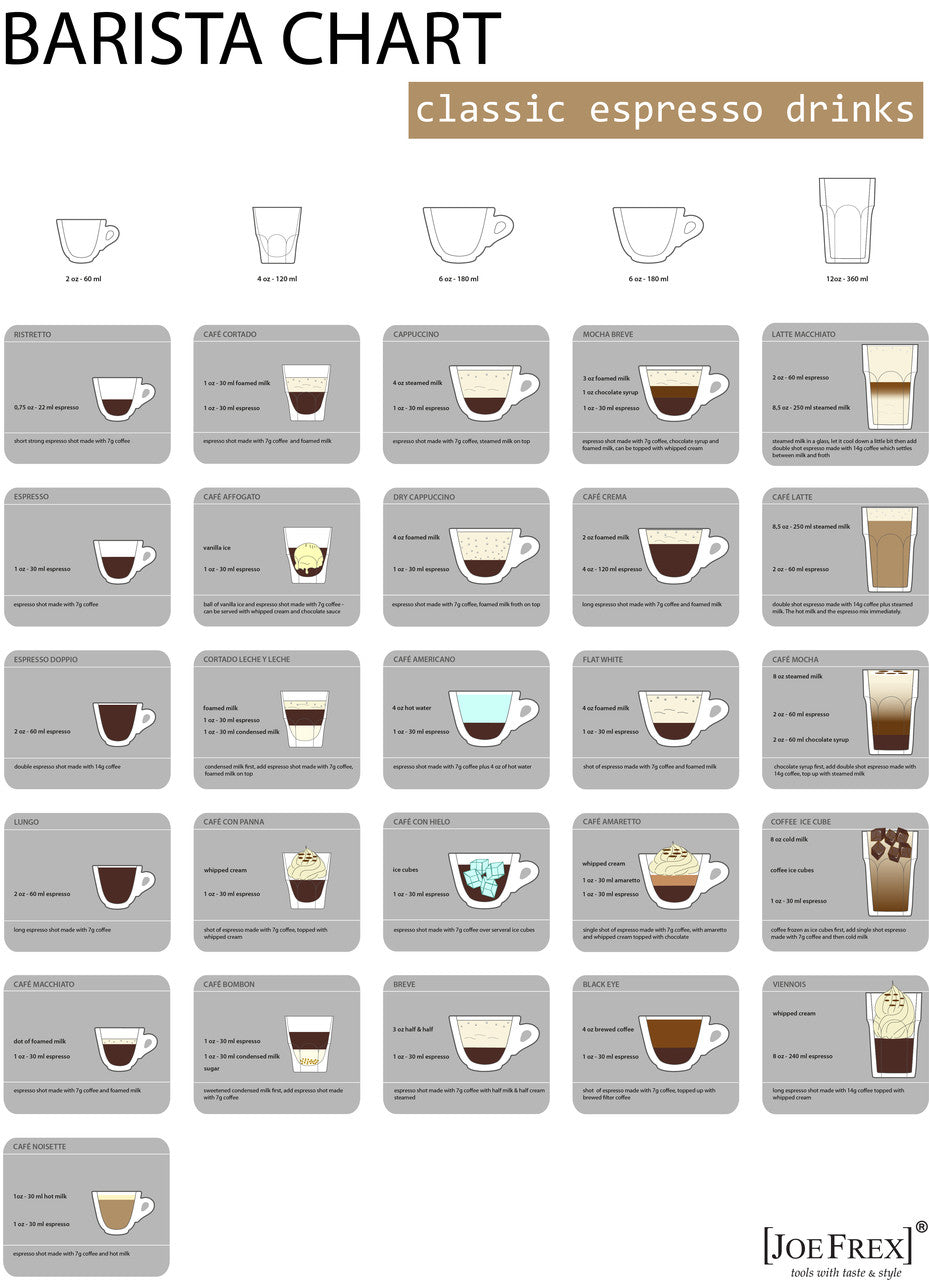 Barista Chart 70cm x 100cm by Joe Frex
