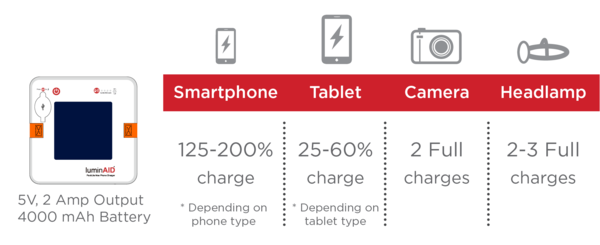How much the PackLite Hero Supercharger charges your devices