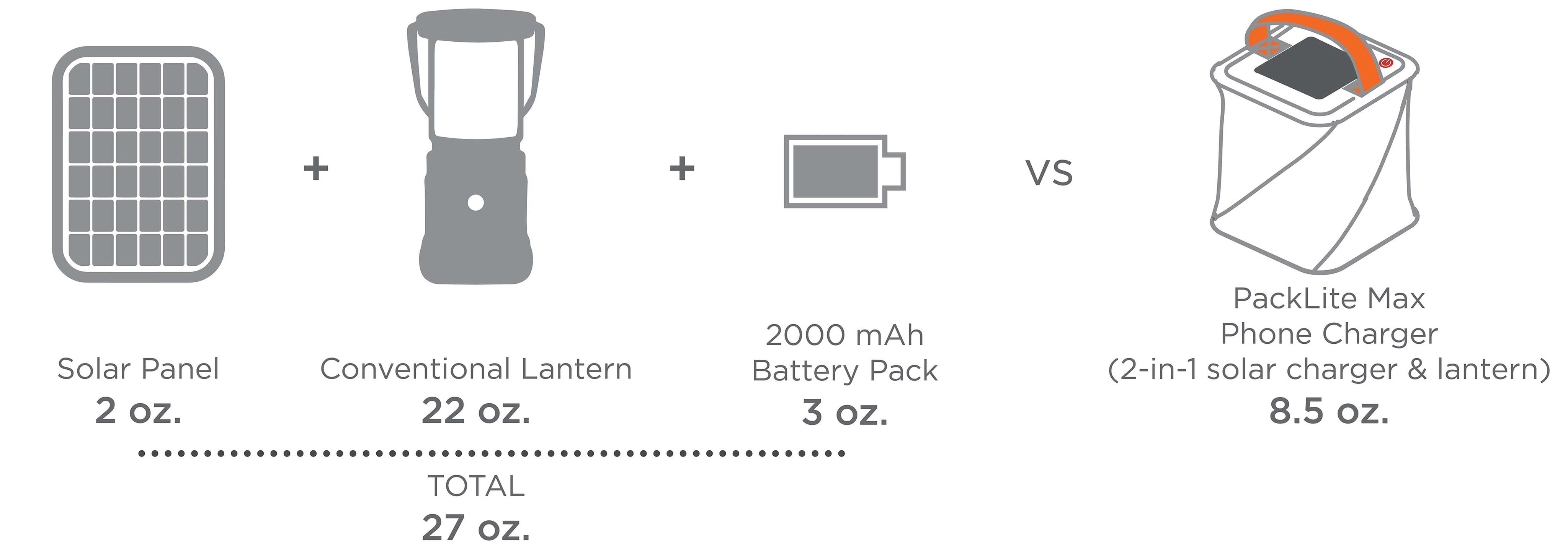 A Beginner S Guide To Solar Phone Chargers Luminaid Lab