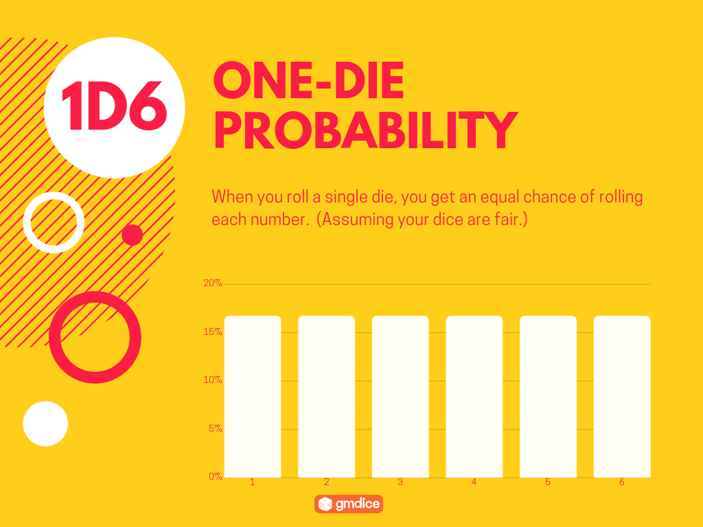One-Die Probability: When you roll a single die, you get an equal chance of rolling each number.  (Assuming your dice are fair.)