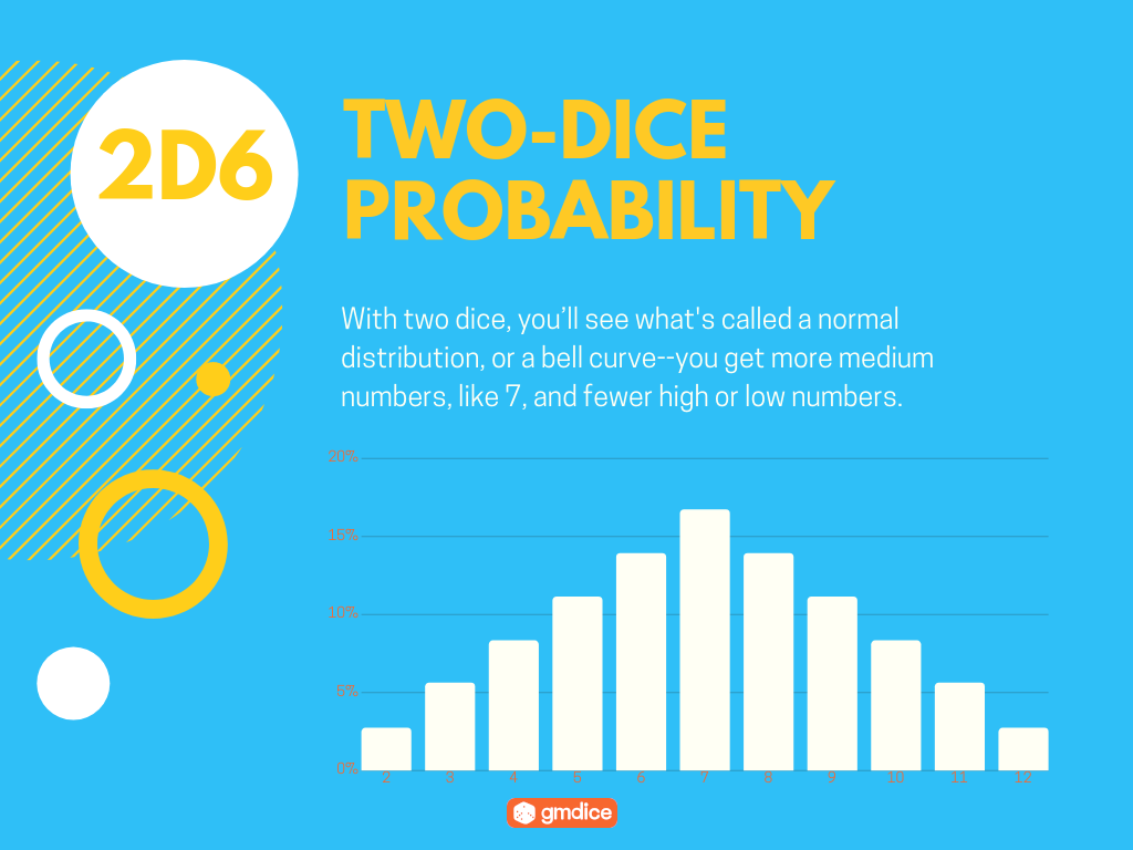 Two-Dice Probability: With two dice, you'll see what's called a normal distribution, or a bell curve--you get more medium numbers, like 7, and fewer high or low numbers.