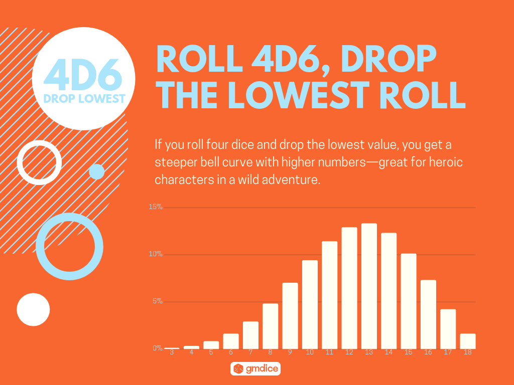Roll 4d6, Drop the Lowest Roll: If you roll four dice and drop the lowest value, you get a steeper bell curve with higher numbers—great for heroic characters in a wild adventure.