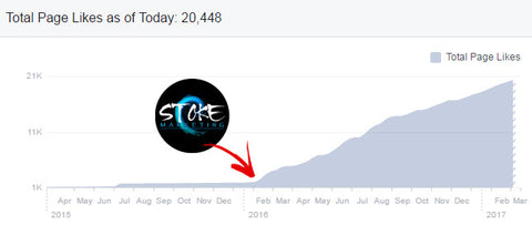 Stoke Marketing Facebook digital media growth