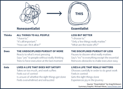 Table of attributes of non-essentialists and essentialists