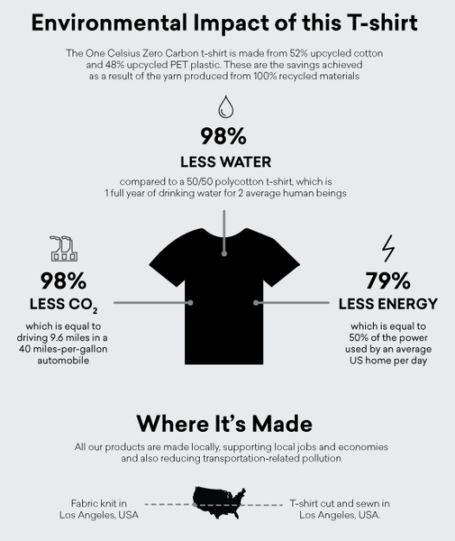 One Celsius Zero Carbon T-shirt Environmental Impact