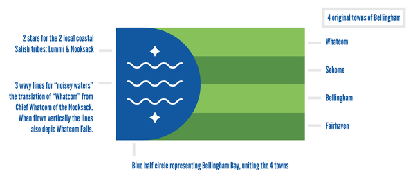 About the Bellingham, WA Flag