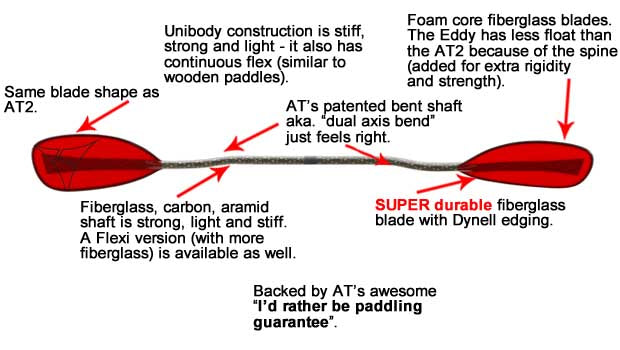 AT_Eddy_Whitewater_kayak_Paddle_Review_Specs