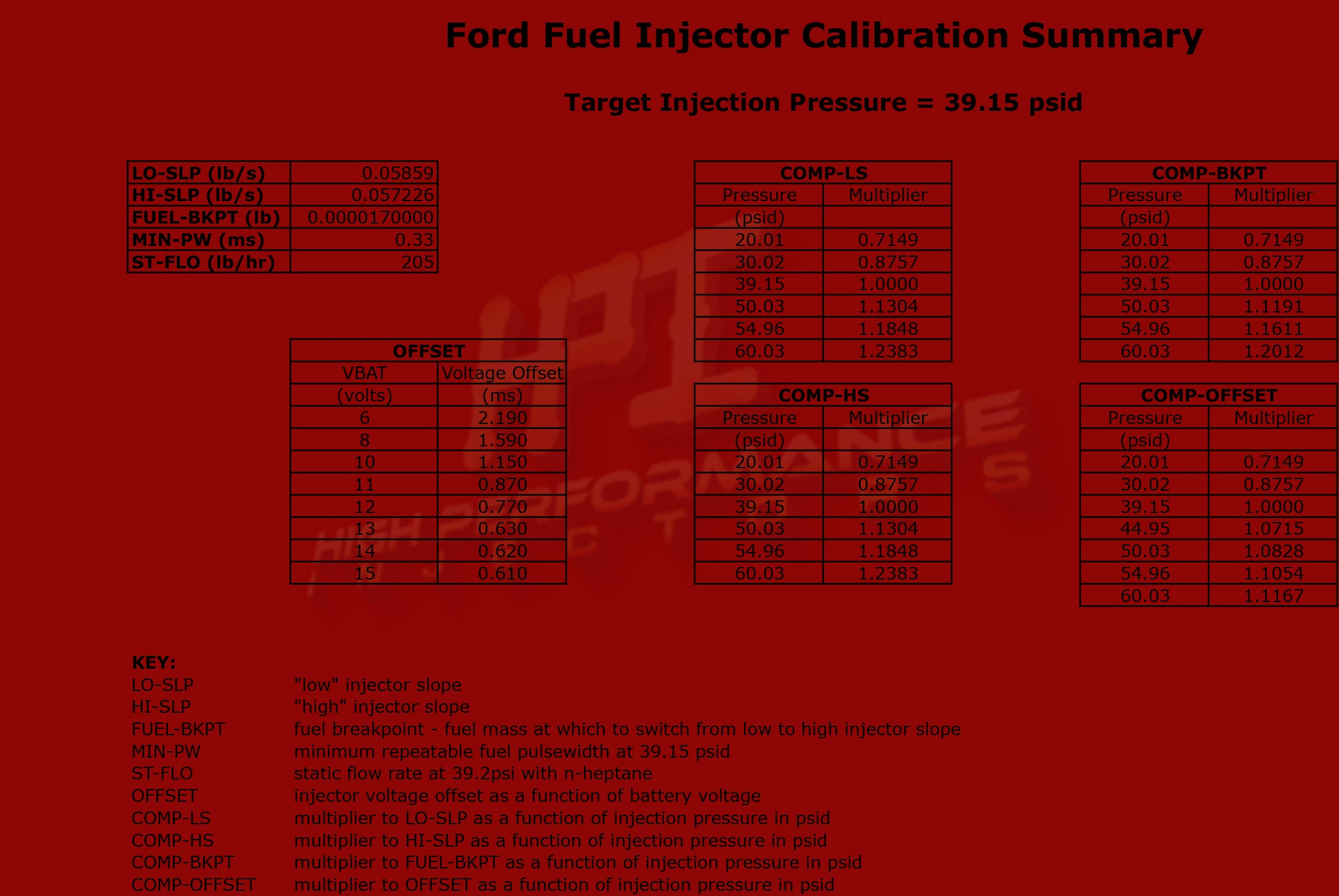 Fuel Injector ECM Calibration Data – High Performance Injectors