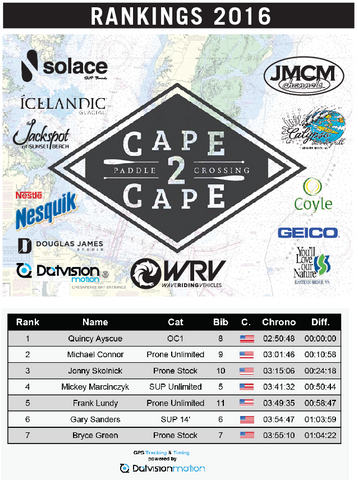 Cape2Cape VA Results 2016