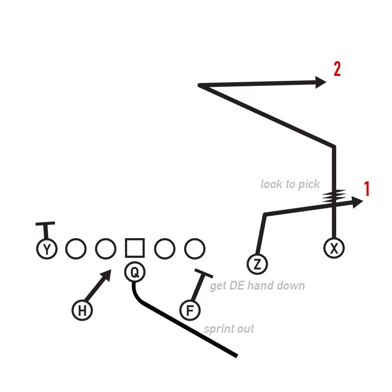 Sprint Right Option, The Catch