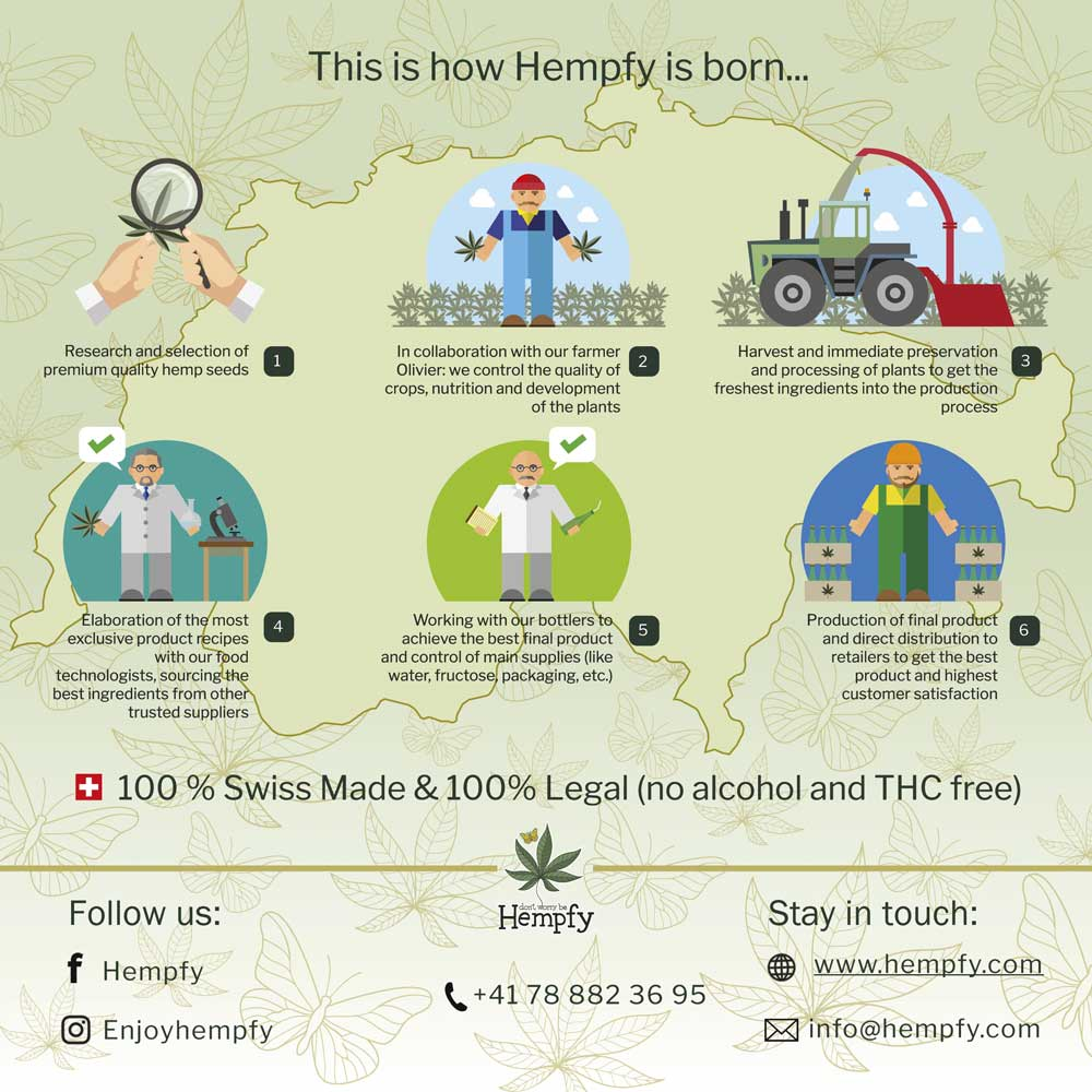 infographics hempfy cannabis drink geneva switzerland