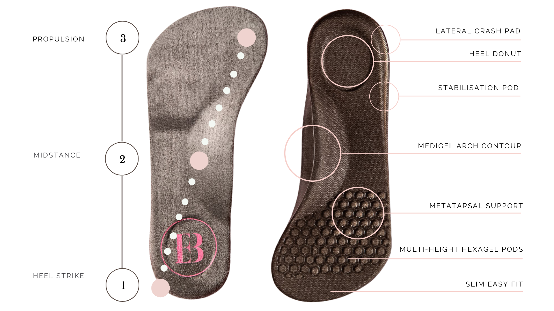 Insoles for sore feet