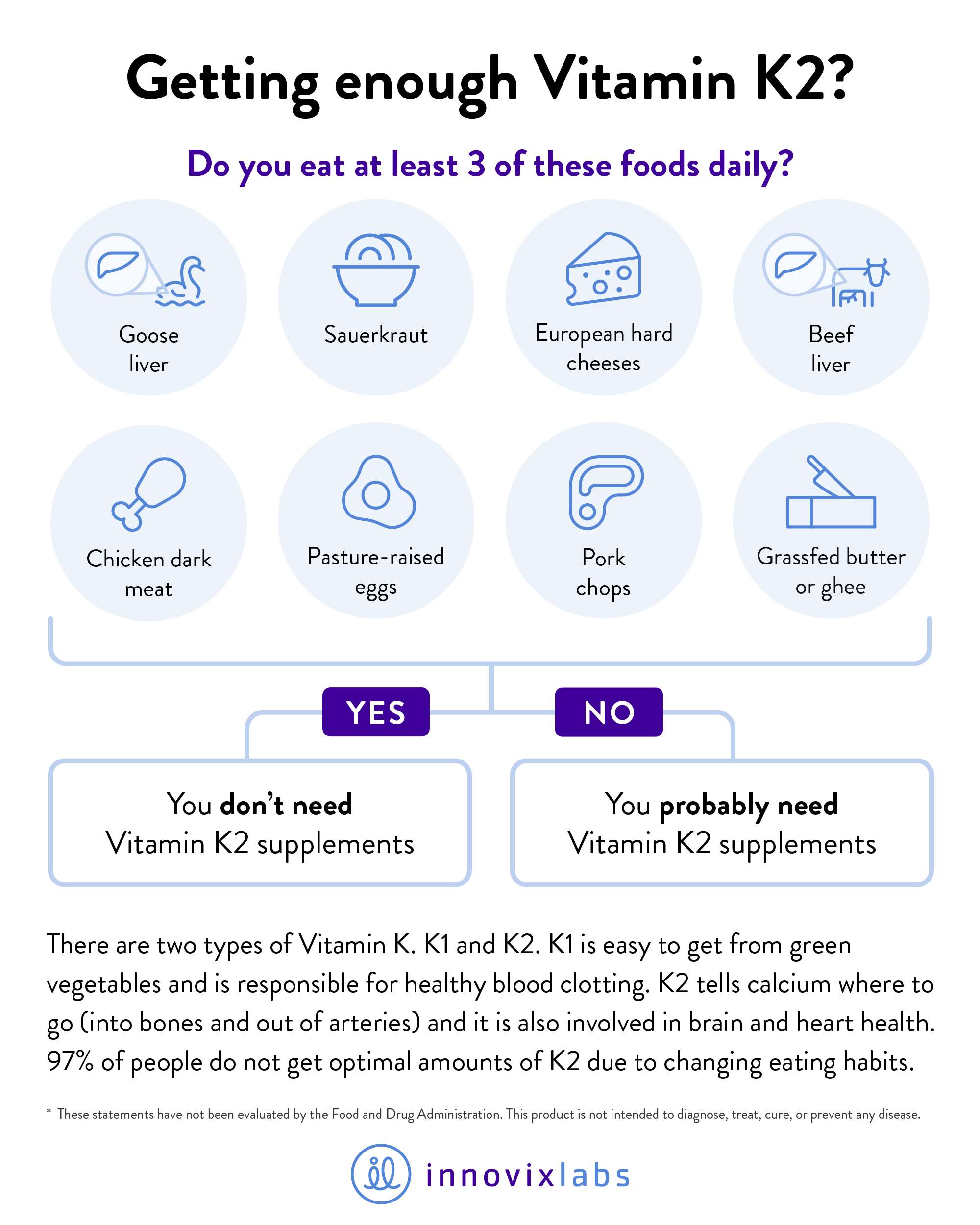 Graphic explaining if you are getting enough Vitamin K2