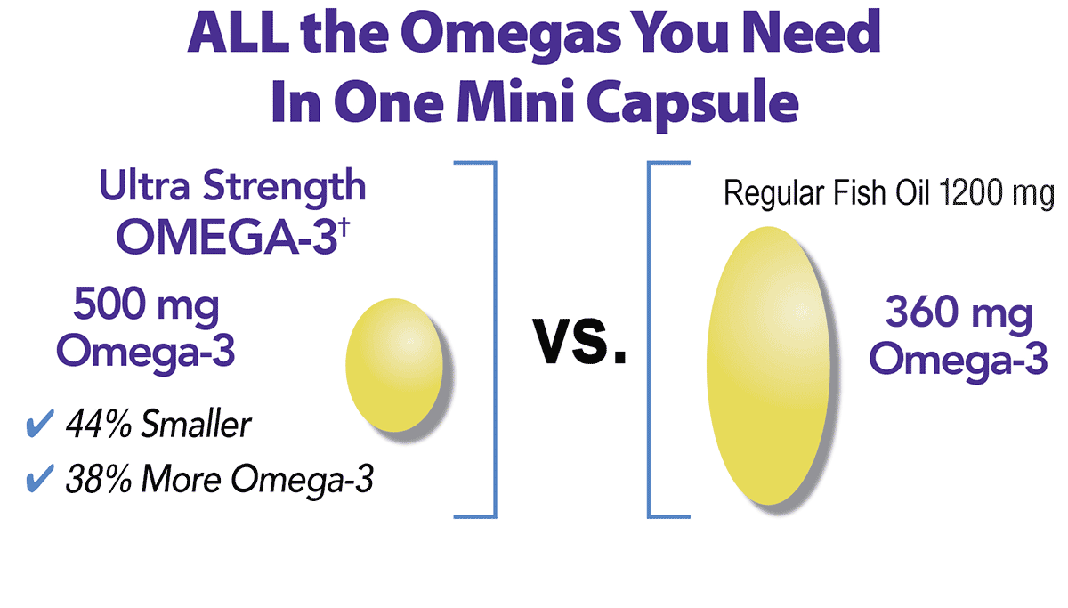 All the omegas you need in one mini capsule