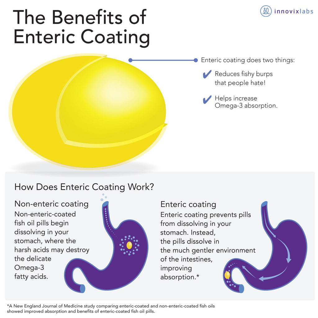 The benefits of enteric coating infographic