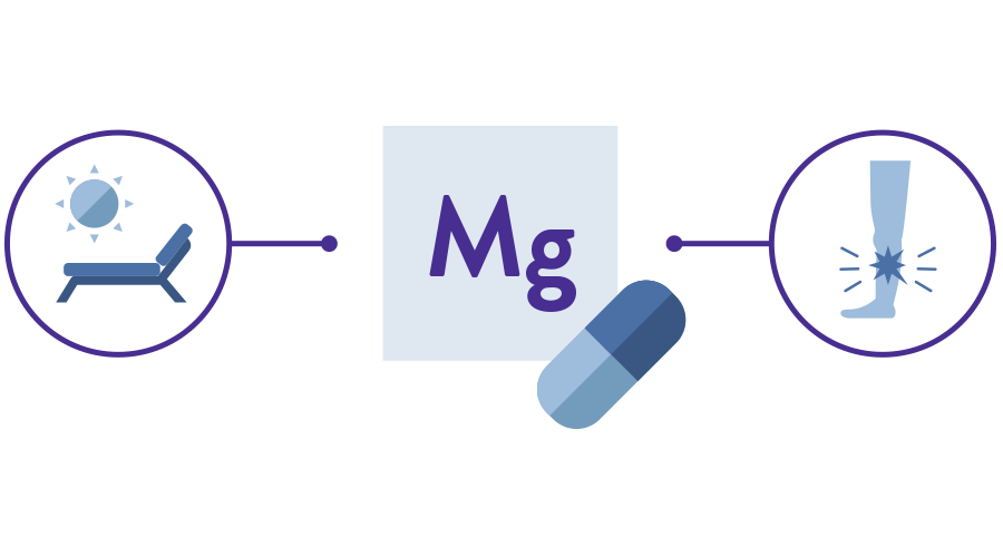Icon for Magnesium with icons for relaxation and muscle cramps