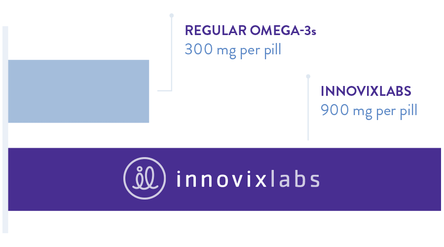 InnovixLabs pill has 900mg of Omega-3 per serving vs. 300mg on average with regular Omega-3s