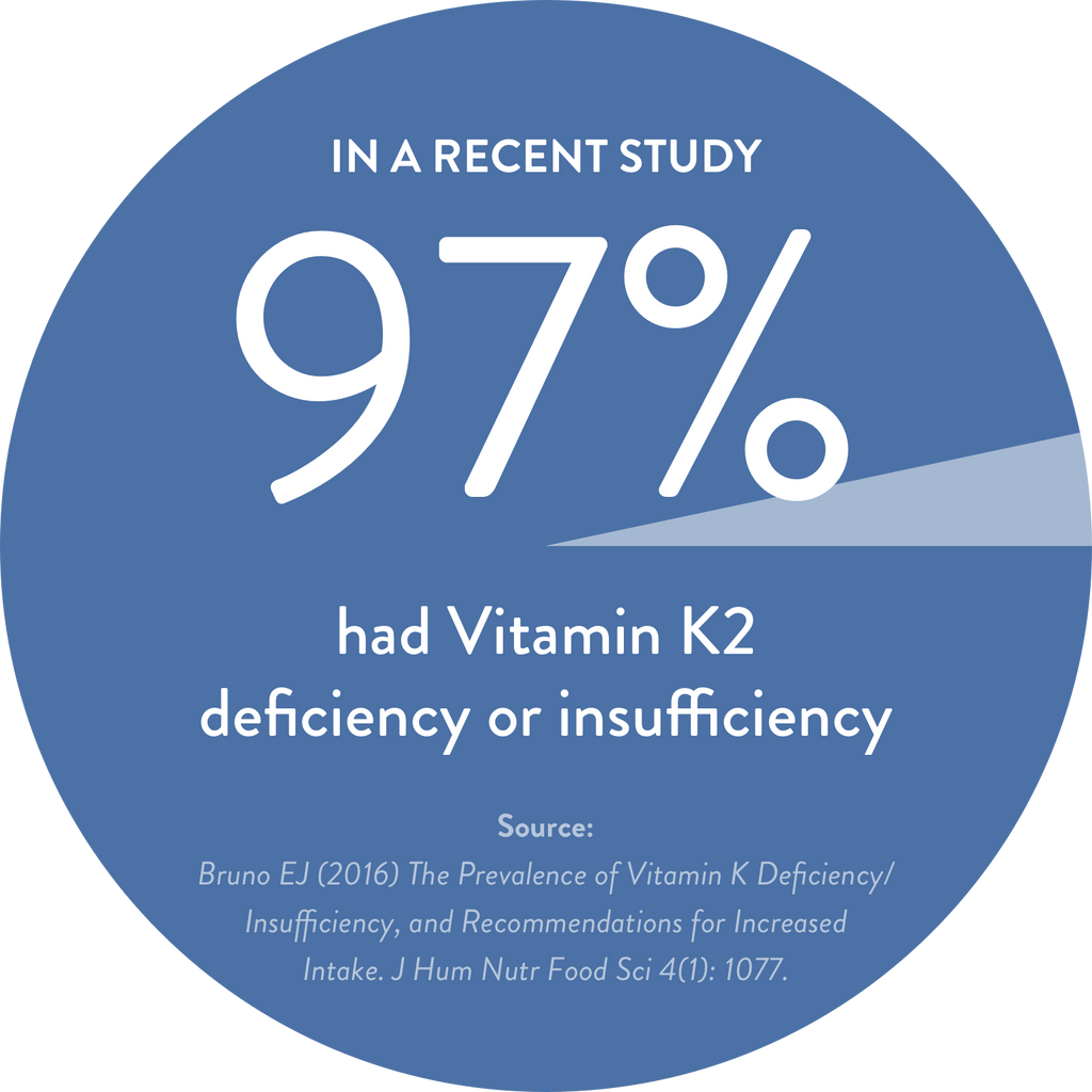 Vitamin K2 deficiency prevalence
