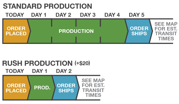 production charts