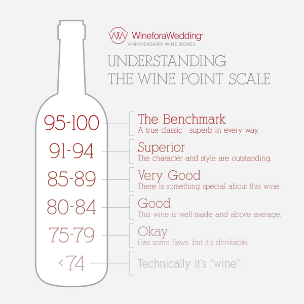 understanding wine points
