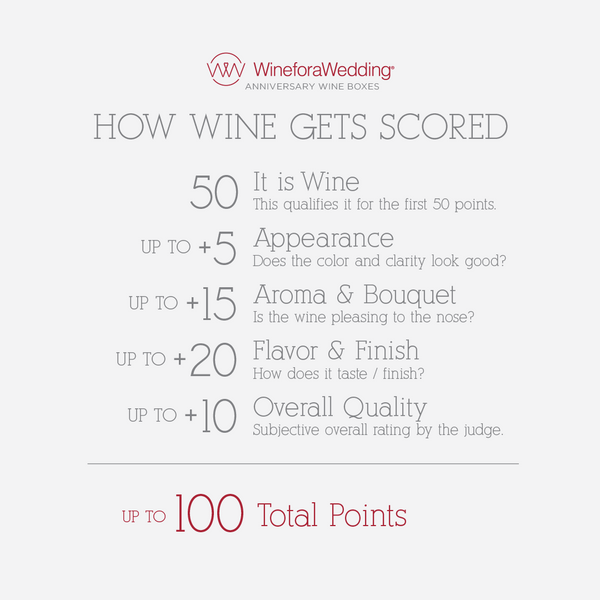 How wine is scored