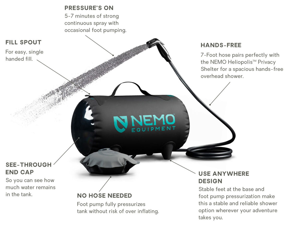 NEMO Equipment, Helio Pressure Shower overview