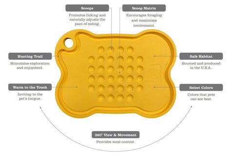 """The Original """"mine"""" Pet Platter is designed to unleash the instinctive eating behavior of your dogs and can be used with any type of pet meals. Platter is knife and utensil safe, so it can be used for meal prep. Product is 100% designed, sourced, and made in the USA."""