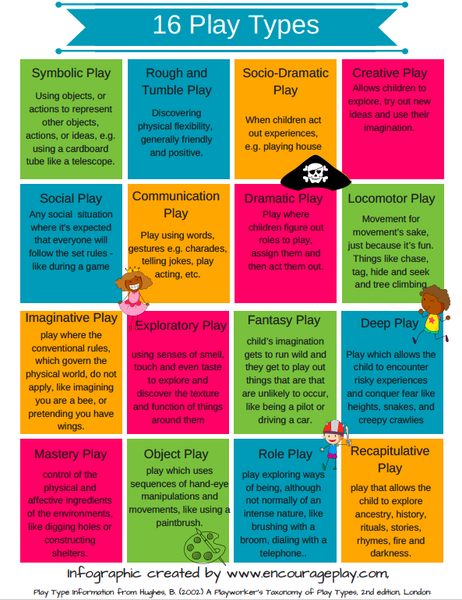 16 Types of Play Printable