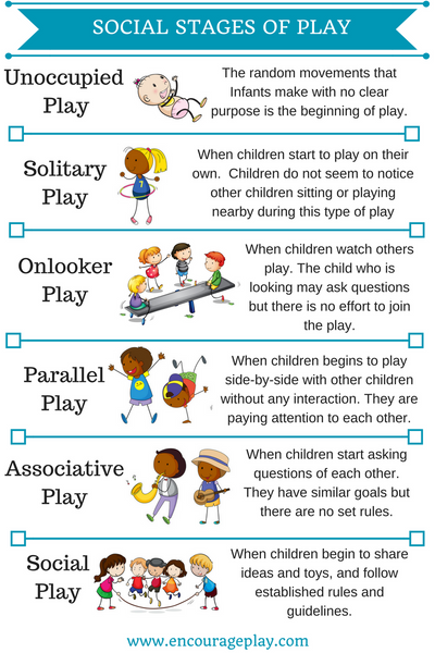 Social Stages of Play Printable