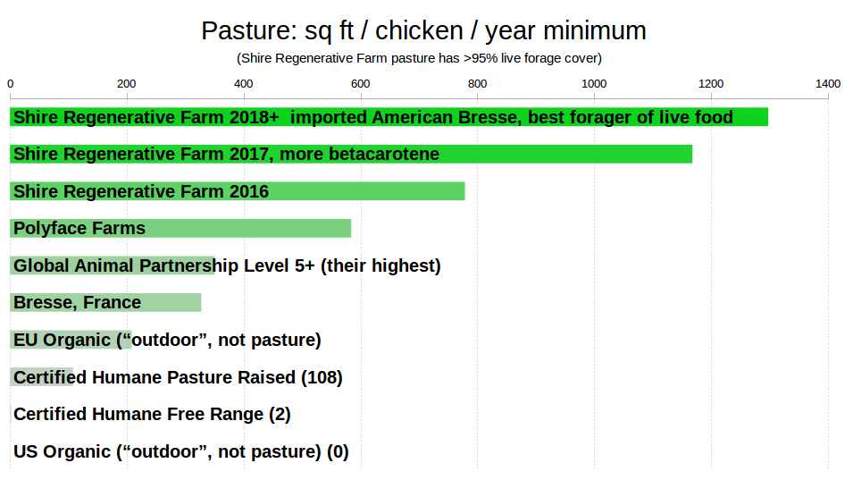 pasture sq ft per chicken per year minimum