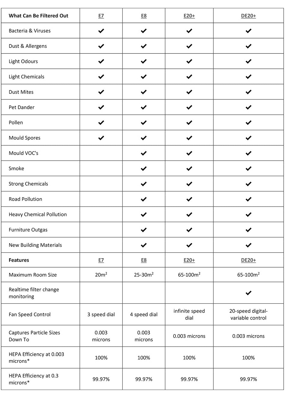 Choose Your InovaAir Air Purifier System - Comparison Chart - Buy from Air Purifiers Direct - www.airpurifiersdirect.com.au
