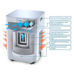 InovaAir Airclean E20 Plus HEPA Air Purifier - image 10