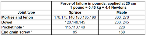 Joint failure strength table
