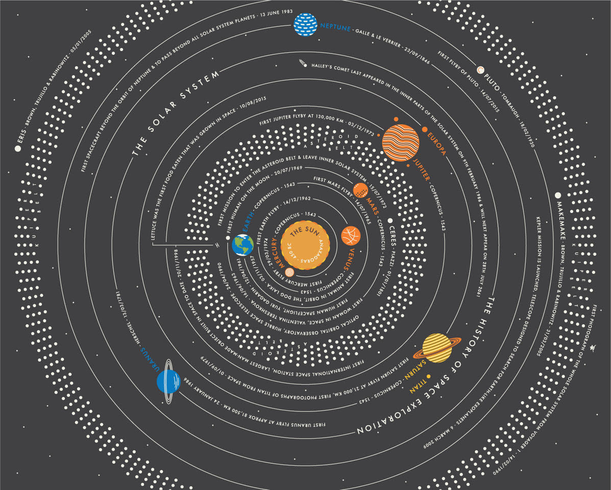The Solar System Print by Sean Mort