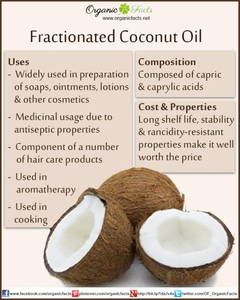 Fractionated coconut oil uses, composition, cost and properties.