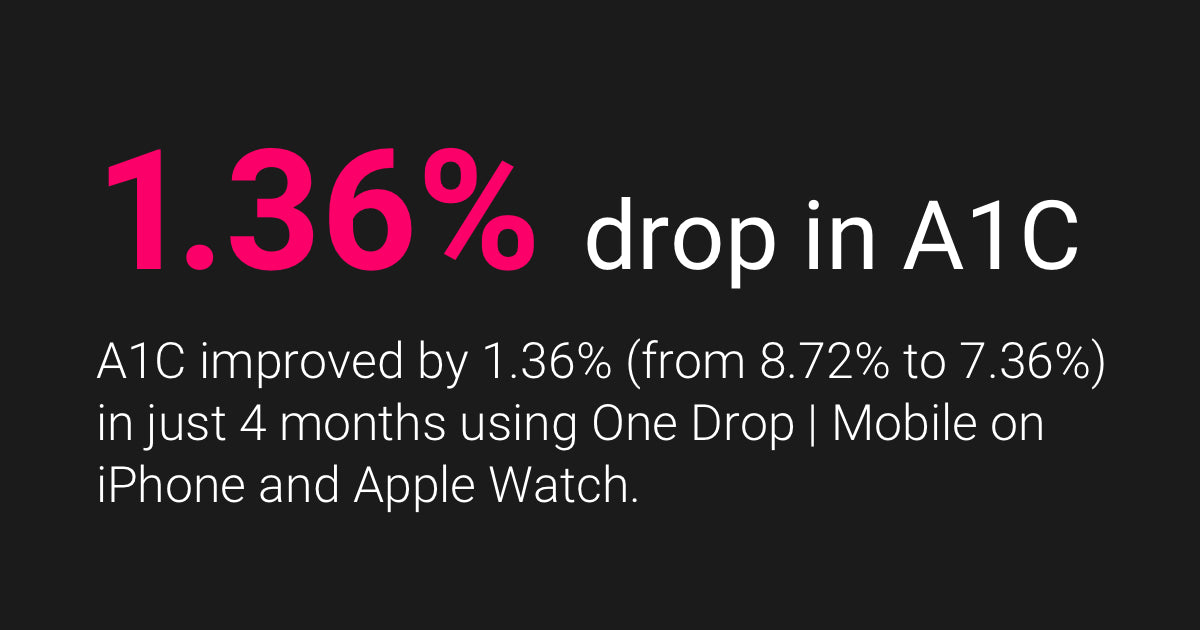 DRAMATIC A1C IMPROVEMENT AMONG PEOPLE WITH DIABETES USING WITH ONE DROP | MOBILE APP ON IPHONE AND APPLE WATCH