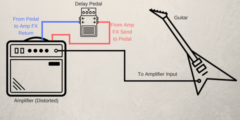 ThePedalGuy - Using Delay Pedal Correctly