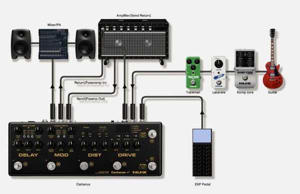 NUX Cerberus Integrated Multi Effects and Controller Bundle with Hartke HL77 Looper-ThePedalGuy