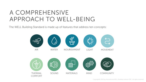 the concepts of well being