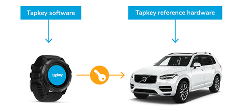 Graphic of the technical process of unlocking a Volvo XC90 with a Garmin smartwatch