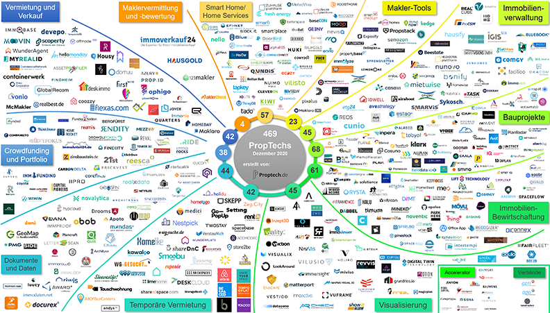 PropTech Overview