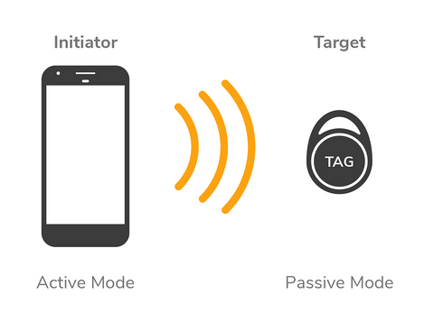 Smartphone reads NFC tag.
