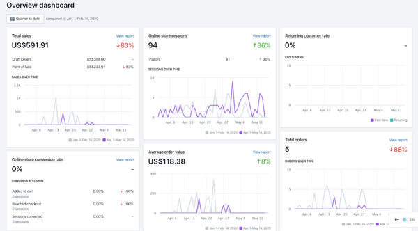 Reporting Dashboard Shopify