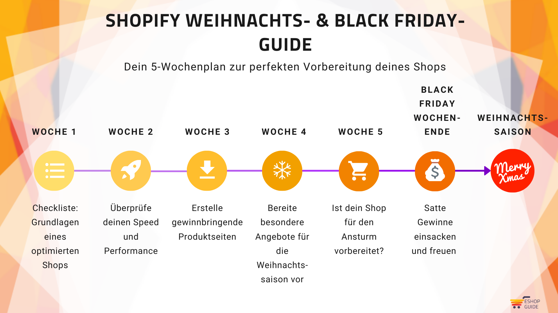Weihnachts- & Black Friday-Guide Timeline