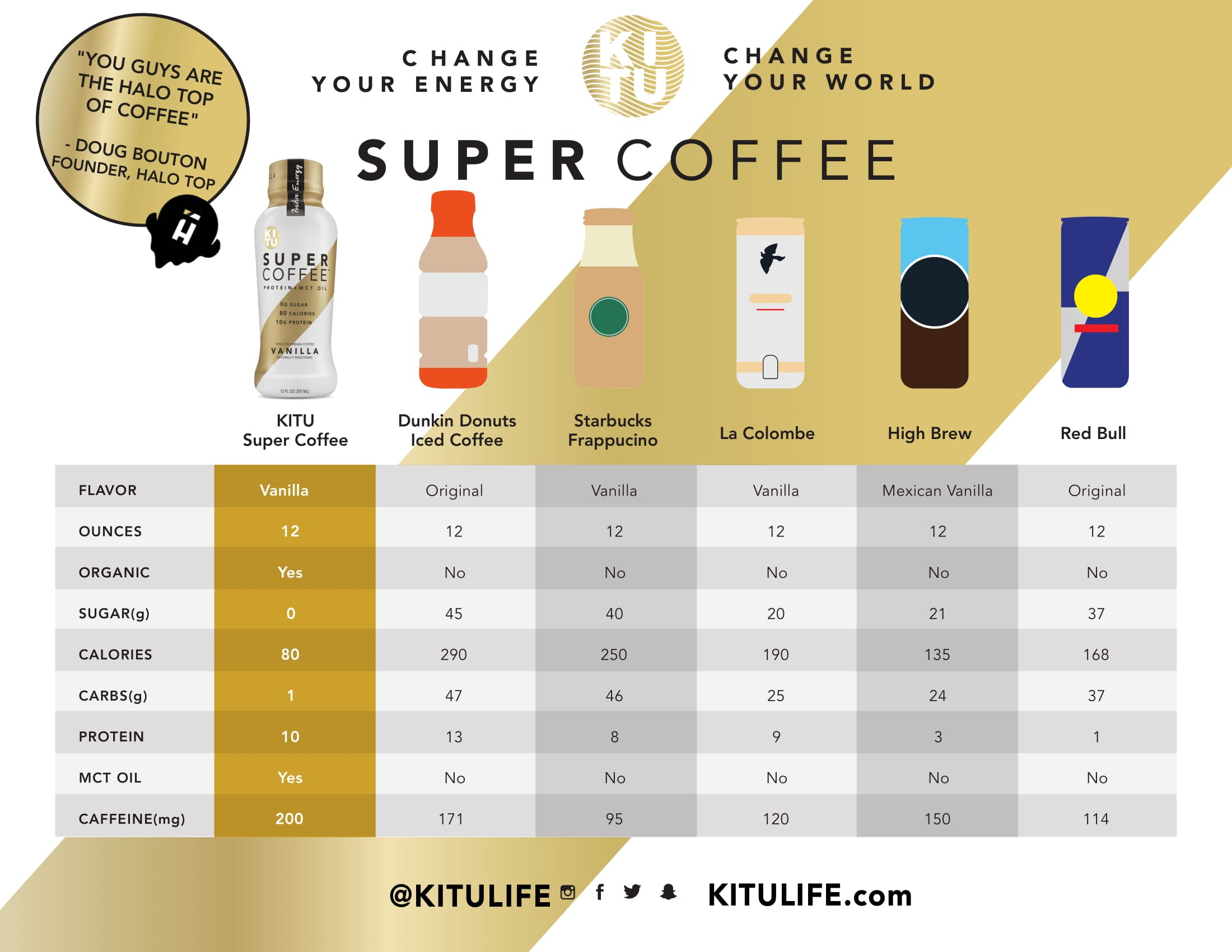 Image result for super coffee kitu life