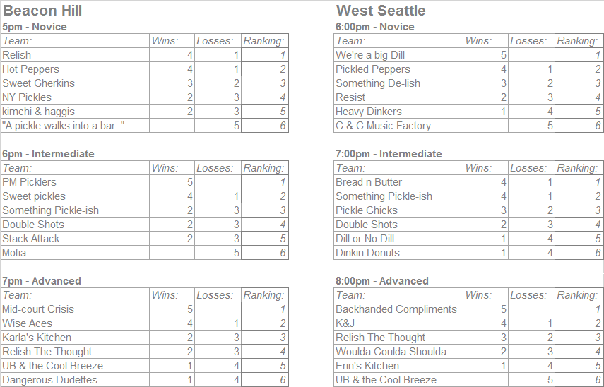Smash Pickleball Summer Pickleball League Standings, Seattle, WA
