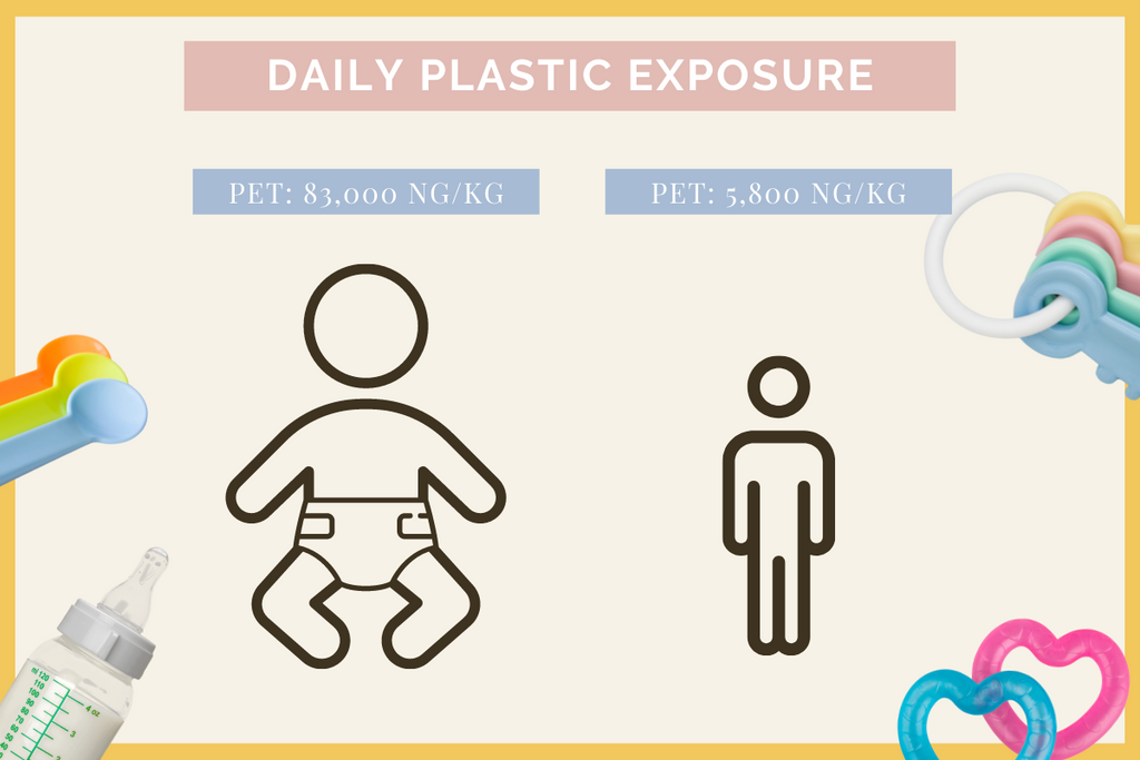 Daily plastic exposure in babies is almost 15x more than adults