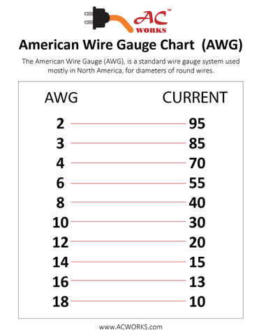 American wire gauge awg ac connectors ac works awg chart american wire gauge current amps greentooth Images