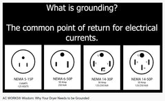 Why Grounding is Important/Why Dryers Should Be Grounded