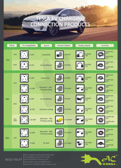 AC WORKS™ Brand EV Product Sell Sheet